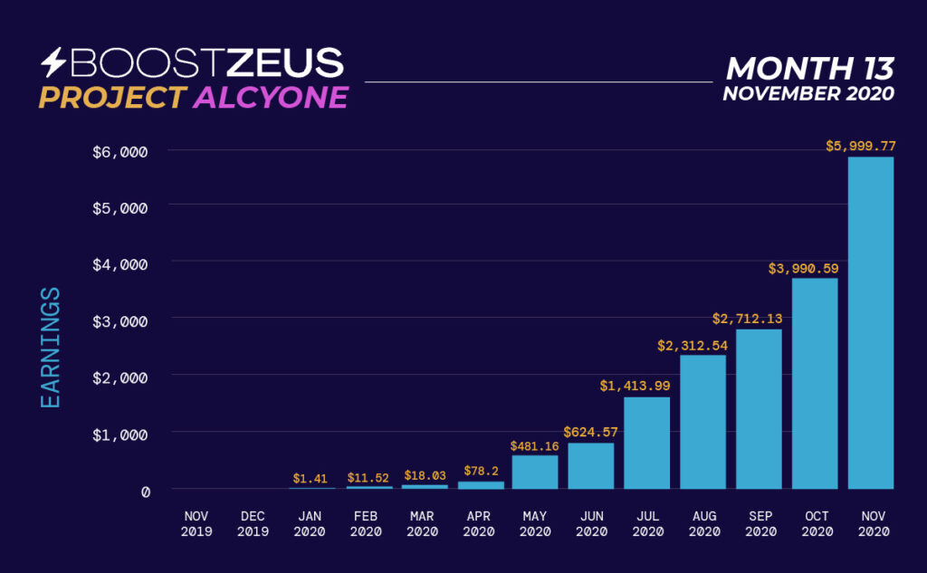 Project Alcyone - Month 13 - Chart