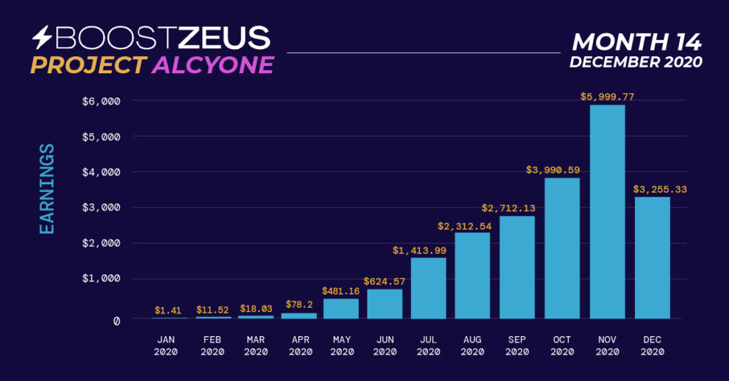 Project-Alcyone-Month-14-Chart